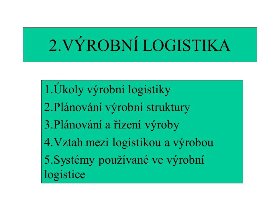 2.VÝROBNÍ LOGISTIKA 1.Úkoly výrobní logistiky 2.Plánování výrobní struktury 3.Plánování a řízení výroby 4.Vztah mezi logistikou a výrobou 5.Systémy po