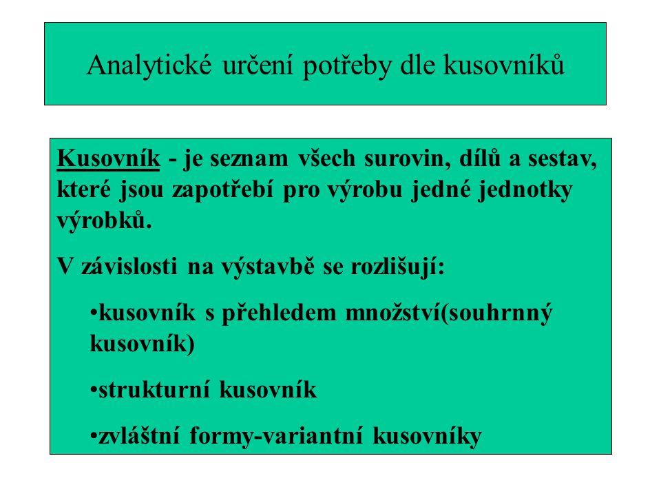 Analytické určení potřeby dle kusovníků Kusovník - je seznam všech surovin, dílů a sestav, které jsou zapotřebí pro výrobu jedné jednotky výrobků. V z