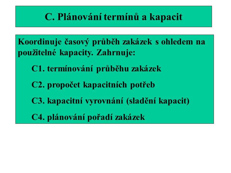 C. Plánování termínů a kapacit Koordinuje časový průběh zakázek s ohledem na použitelné kapacity. Zahrnuje: C1. termínování průběhu zakázek C2. propoč