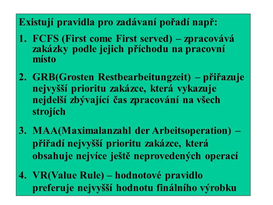 Existují pravidla pro zadávaní pořadí např: 1.FCFS (First come First served) – zpracovává zakázky podle jejich příchodu na pracovní místo 2.GRB(Groste