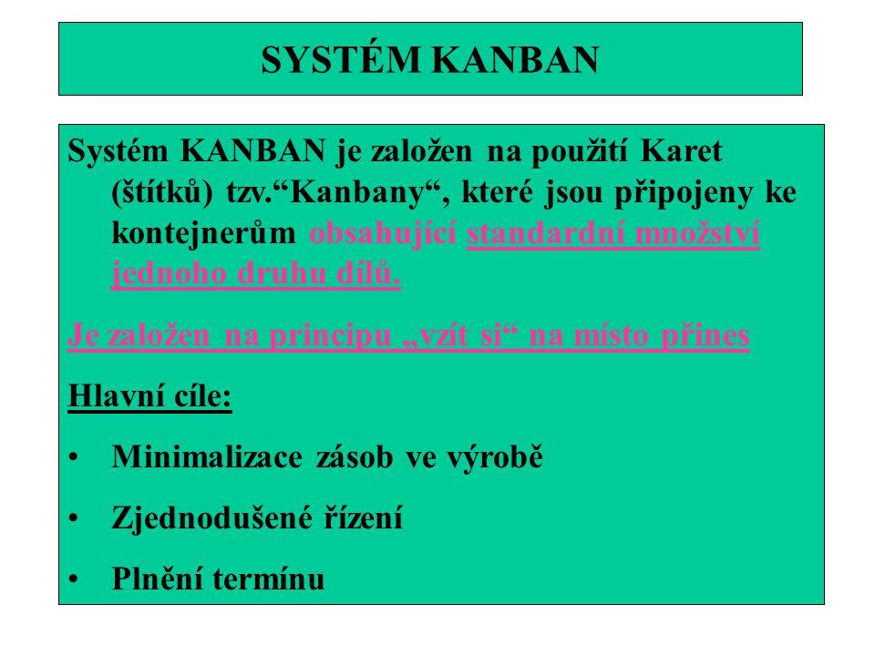 """SYSTÉM KANBAN Systém KANBAN je založen na použití Karet (štítků) tzv.""""Kanbany"""", které jsou připojeny ke kontejnerům obsahující standardní množství jed"""