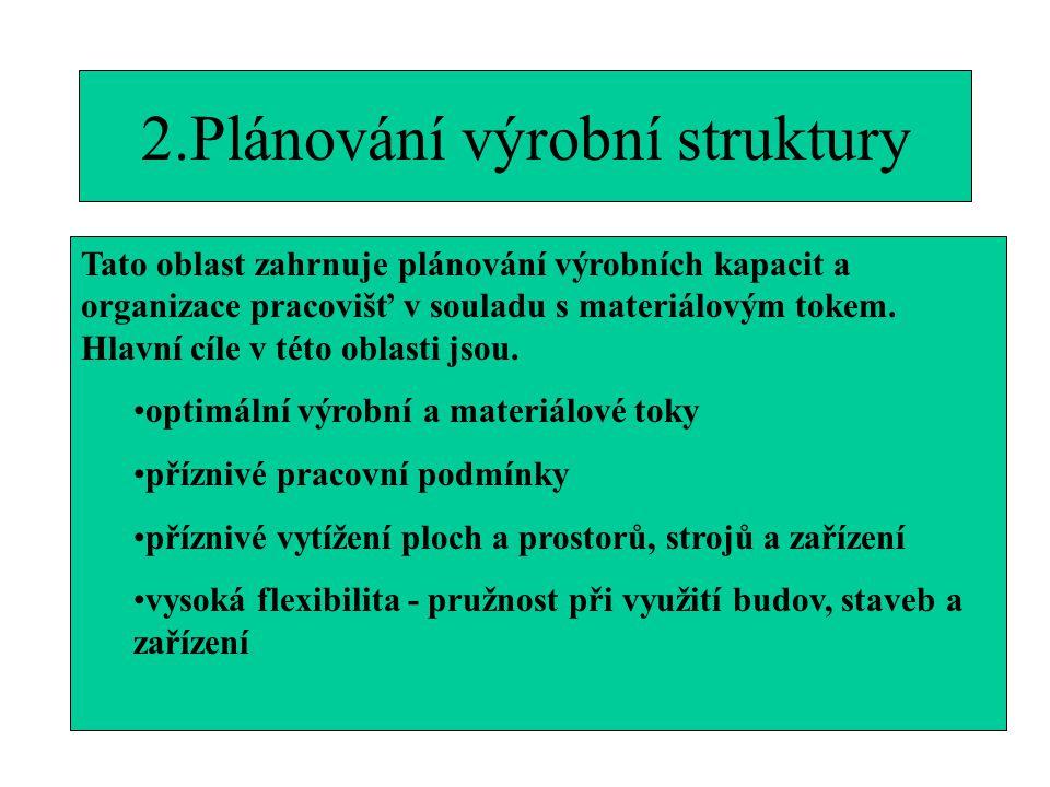 2.Plánování výrobní struktury Tato oblast zahrnuje plánování výrobních kapacit a organizace pracovišť v souladu s materiálovým tokem. Hlavní cíle v té