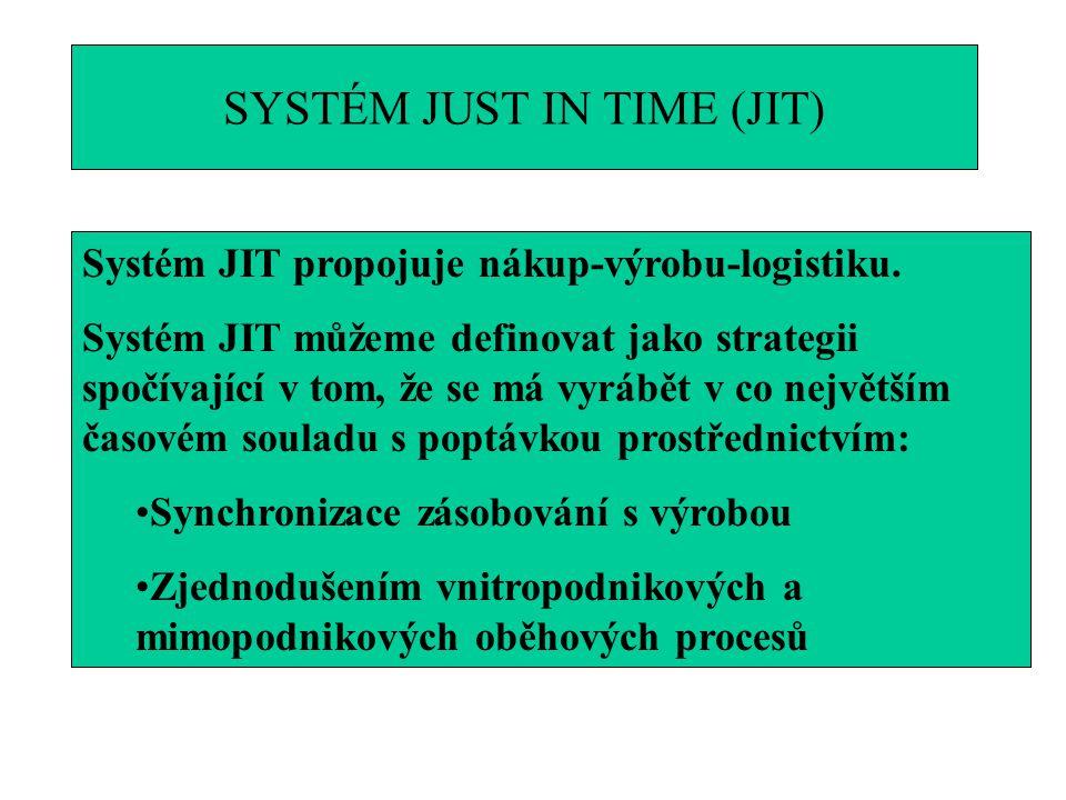 SYSTÉM JUST IN TIME (JIT) Systém JIT propojuje nákup-výrobu-logistiku. Systém JIT můžeme definovat jako strategii spočívající v tom, že se má vyrábět
