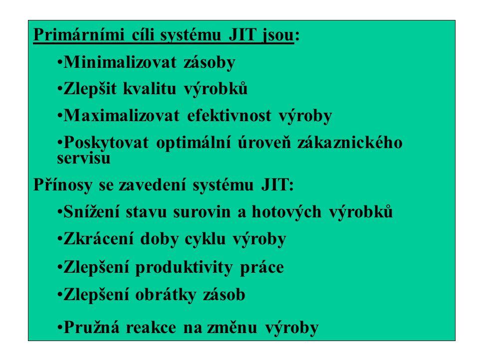 Primárními cíli systému JIT jsou: Minimalizovat zásoby Zlepšit kvalitu výrobků Maximalizovat efektivnost výroby Poskytovat optimální úroveň zákaznické