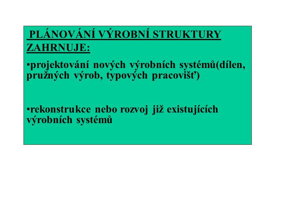 PLÁNOVÁNÍ VÝROBNÍ STRUKTURY ZAHRNUJE: projektování nových výrobních systémů(dílen, pružných výrob, typových pracovišť) rekonstrukce nebo rozvoj již ex