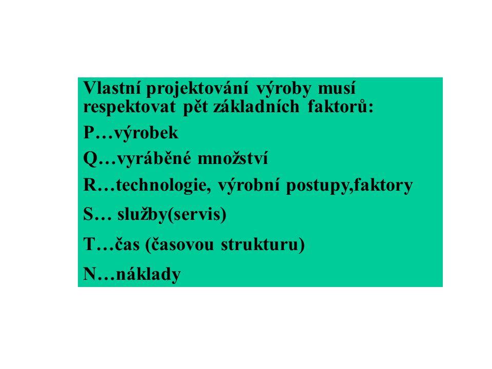 Vlastní projektování výroby musí respektovat pět základních faktorů: P…výrobek Q…vyráběné množství R…technologie, výrobní postupy,faktory S… služby(se