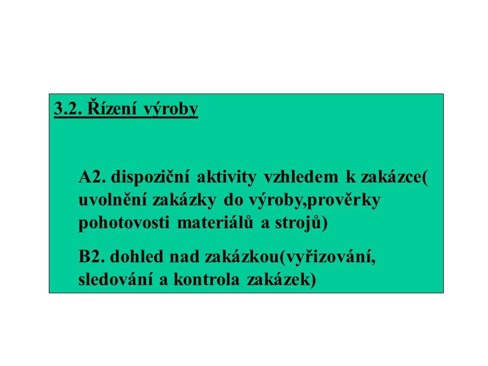 3.2. Řízení výroby A2. dispoziční aktivity vzhledem k zakázce( uvolnění zakázky do výroby,prověrky pohotovosti materiálů a strojů) B2. dohled nad zaká
