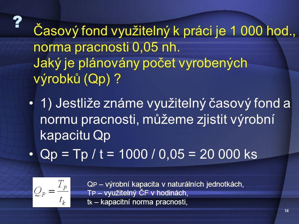 14 ? 1) Jestliže známe využitelný časový fond a normu pracnosti, můžeme zjistit výrobní kapacitu Qp Qp = Tp / t = 1000 / 0,05 = 20 000 ks Q P – výrobn