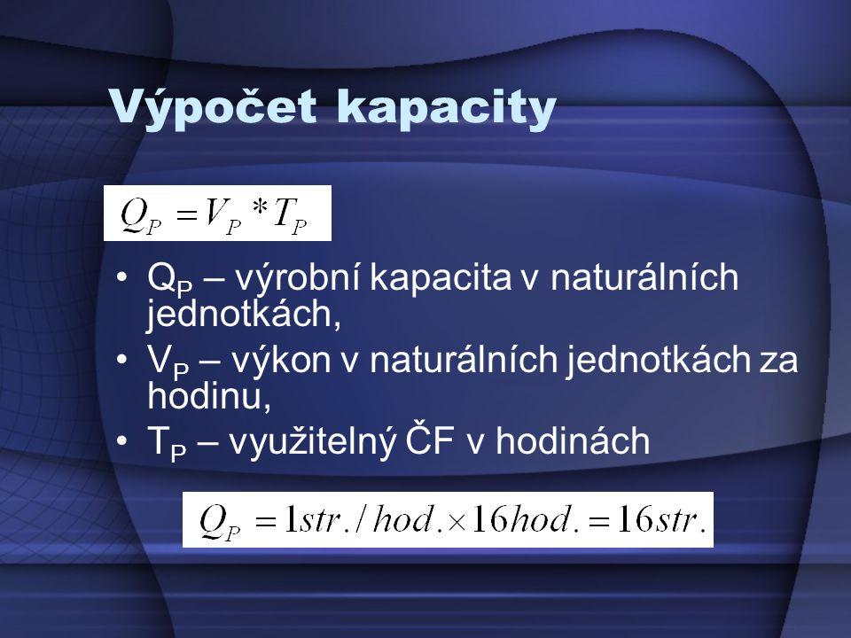 Výpočet kapacity Q P – výrobní kapacita v naturálních jednotkách, V P – výkon v naturálních jednotkách za hodinu, T P – využitelný ČF v hodinách