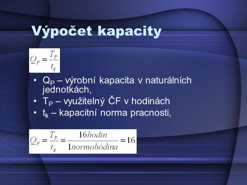 Výpočet kapacity Q P – výrobní kapacita v naturálních jednotkách, T P – využitelný ČF v hodinách t k – kapacitní norma pracnosti,