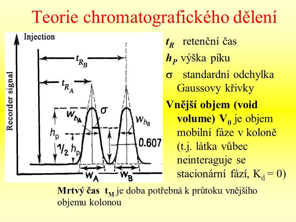 Teorie chromatografického dělení t R retenční čas h P výška píku  standardní odchylka Gaussovy křivky Vnější objem (void volume) V 0 je objem mobilní