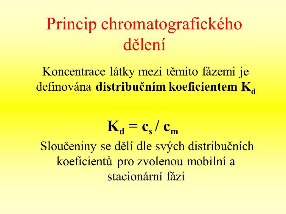 Princip chromatografického dělení Koncentrace látky mezi těmito fázemi je definována distribučním koeficientem K d K d = c s / c m Sloučeniny se dělí