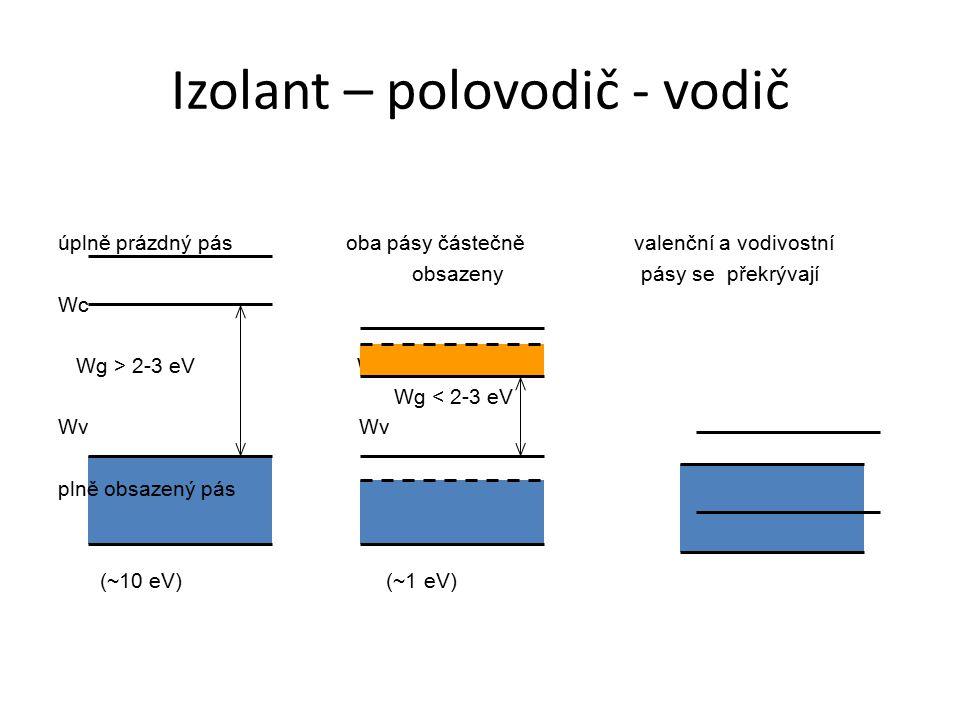 Izolant – polovodič - vodič úplně prázdný pásoba pásy částečně valenční a vodivostní obsazeny pásy se překrývají Wc Wg > 2-3 eV Wc Wg < 2-3 eV Wv plně obsazený pás (~10 eV) (~1 eV)