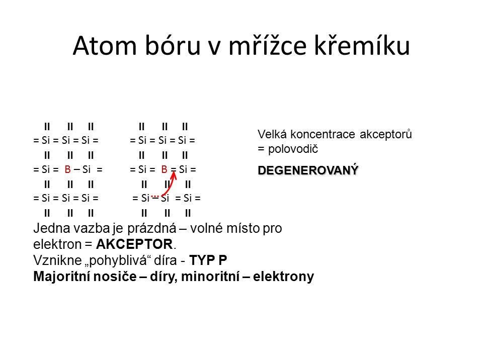 Atom bóru v mřížce křemíku       = Si = Si = Si =       = Si = B – Si = = Si = B = Si =       = Si = Si = Si = = Si – Si = Si =       Jedna vazba je prázdná – volné místo pro elektron = AKCEPTOR.