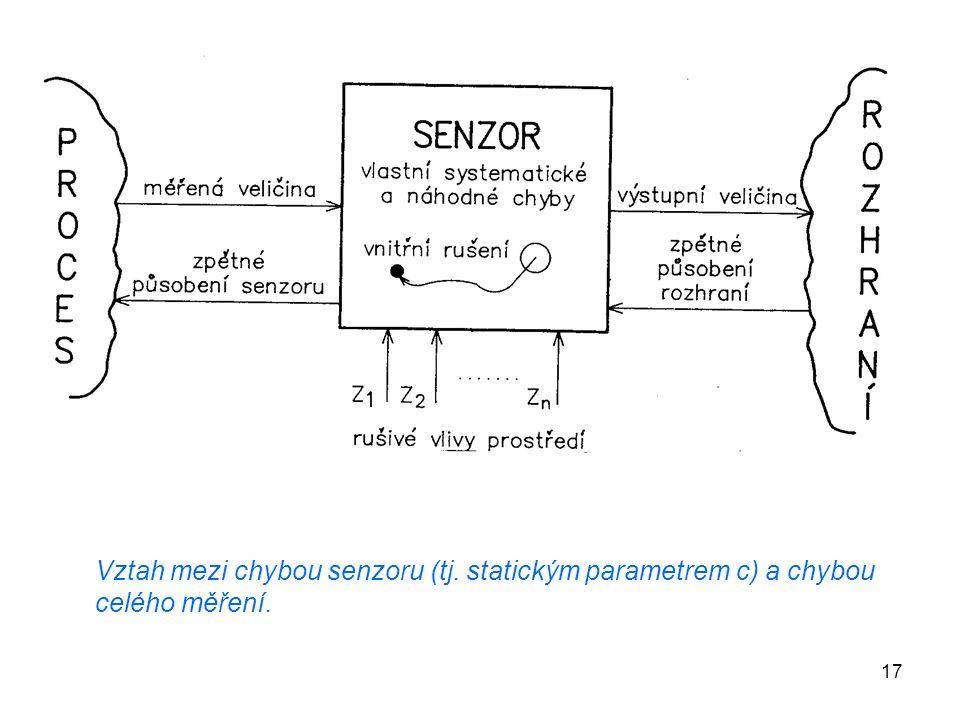 17 Vztah mezi chybou senzoru (tj. statickým parametrem c) a chybou celého měření.