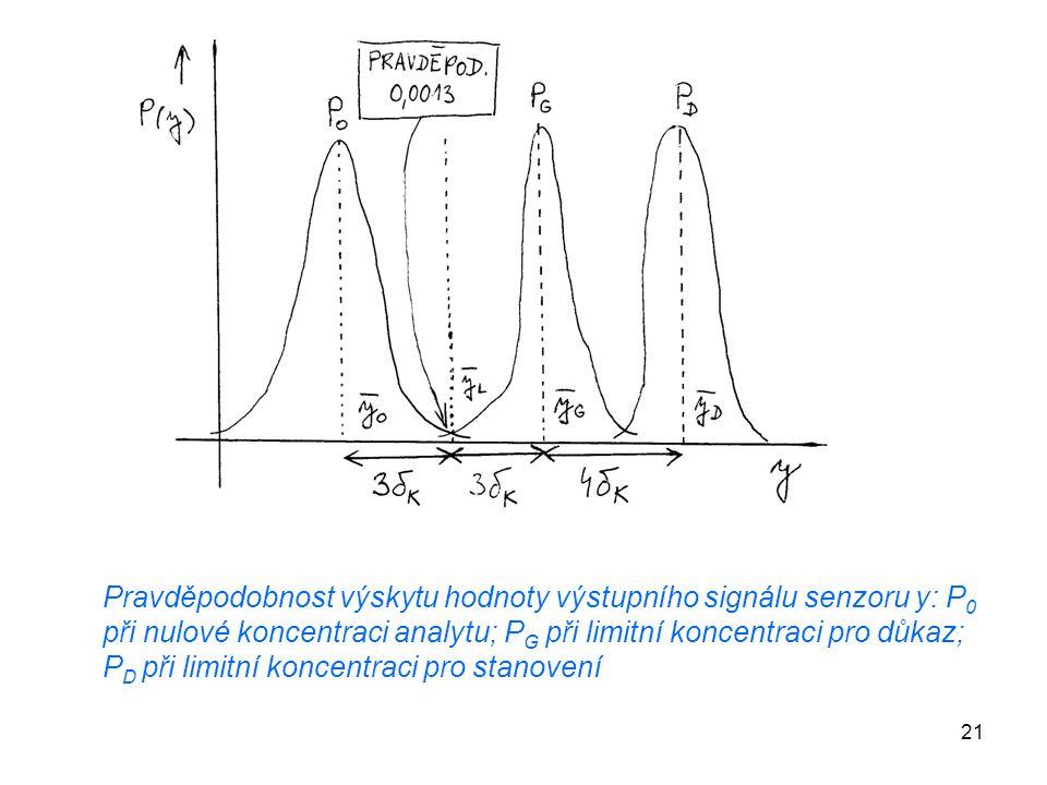 21 Pravděpodobnost výskytu hodnoty výstupního signálu senzoru y: P 0 při nulové koncentraci analytu; P G při limitní koncentraci pro důkaz; P D při li