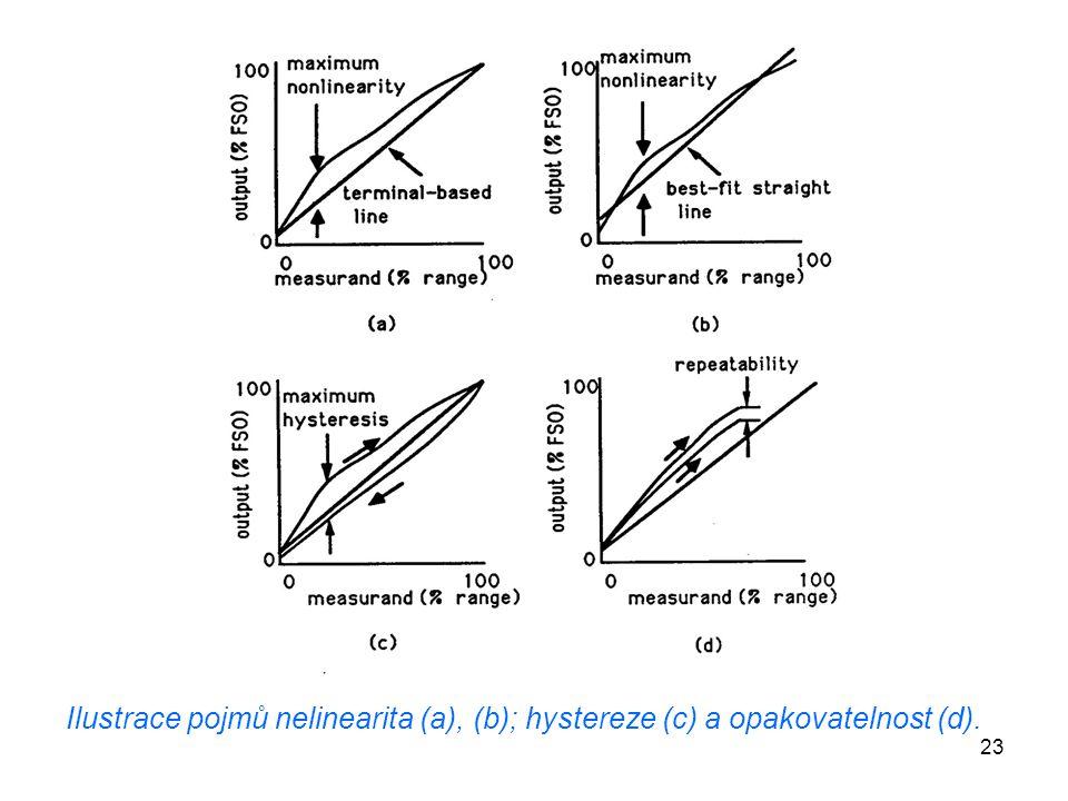 23 Ilustrace pojmů nelinearita (a), (b); hystereze (c) a opakovatelnost (d).