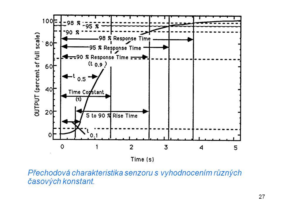 27 Přechodová charakteristika senzoru s vyhodnocením různých časových konstant.