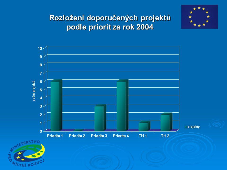 Rozložení doporučených projektů podle priorit za rok 2004