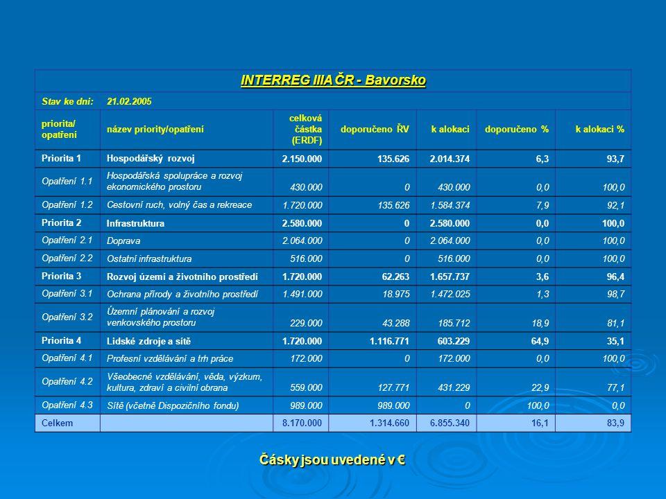 Čásky jsou uvedené v € INTERREG IIIA ČR - Bavorsko Stav ke dni:21.02.2005 priorita/ opatření název priority/opatření celková částka (ERDF) doporučeno