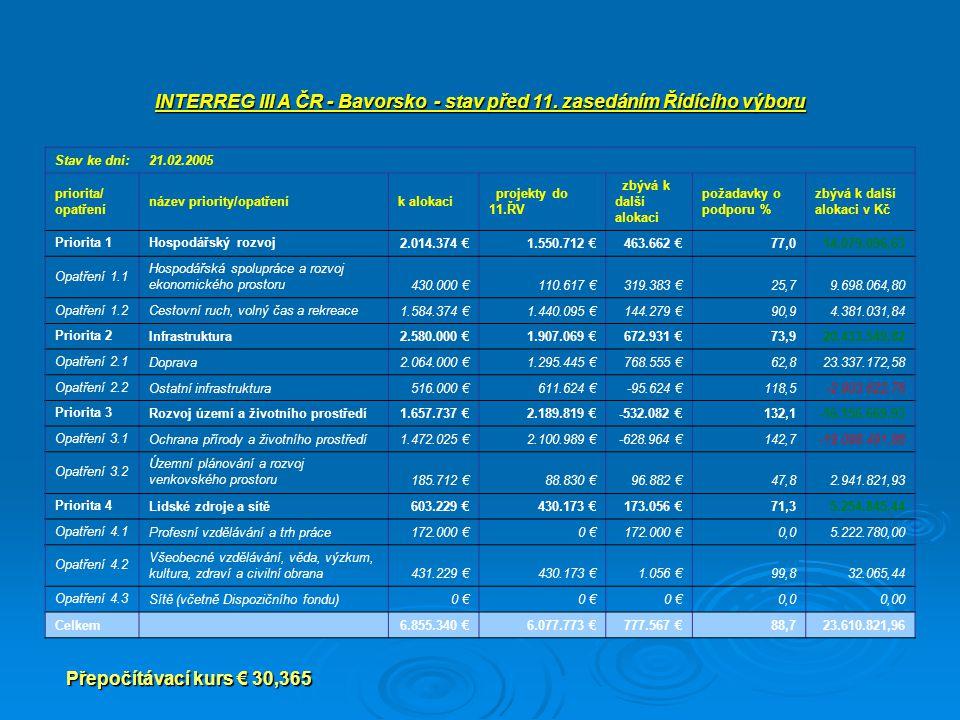 Přepočítávací kurs € 30,365 INTERREG III A ČR - Bavorsko - stav před 11. zasedáním Řídícího výboru Stav ke dni:21.02.2005 priorita/ opatření název pri