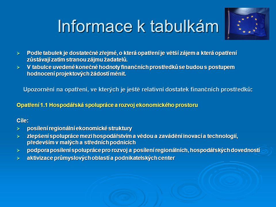 Informace k tabulkám  Podle tabulek je dostatečně zřejmé, o která opatření je větší zájem a která opatření zůstávají zatím stranou zájmu žadatelů. 