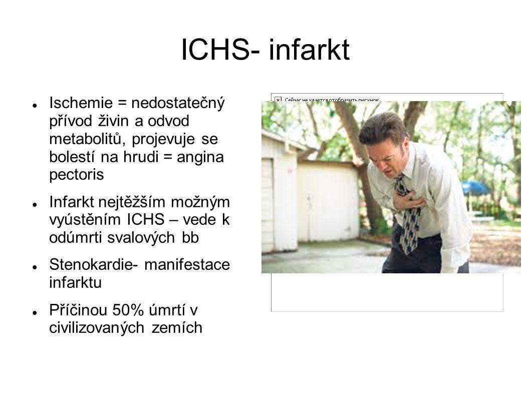 ICHS- infarkt Ischemie = nedostatečný přívod živin a odvod metabolitů, projevuje se bolestí na hrudi = angina pectoris Infarkt nejtěžším možným vyústě