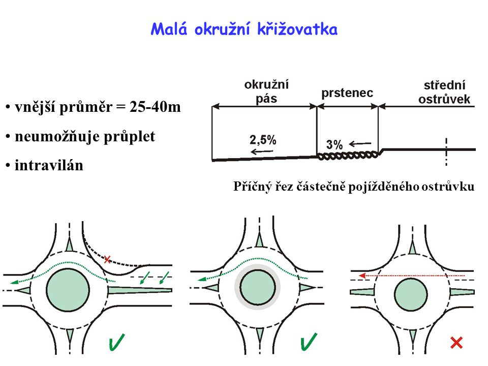 Malá okružní křižovatka vnější průměr = 25-40m neumožňuje průplet intravilán Příčný řez částečně pojížděného ostrůvku