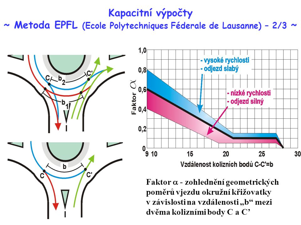 """Kapacitní výpočty ~ Metoda EPFL (Ecole Polytechniques Féderale de Lausanne) – 2/3 ~ Faktor  - zohlednění geometrických poměrů vjezdu okružní křižovatky v závislosti na vzdálenosti """"b mezi dvěma kolizními body C a C'"""