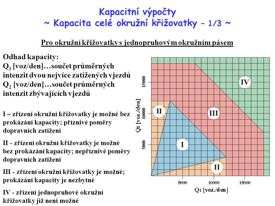 Kapacitní výpočty ~ Kapacita celé okružní křižovatky – 1/3 ~ Odhad kapacity: Q 1 [voz/den]…součet průměrných intenzit dvou nejvíce zatížených vjezdů Q 2 [voz/den]…součet průměrných intenzit zbývajících vjezdů Pro okružní křižovatky s jednopruhovým okružním pásem I – zřízení okružní křižovatky je možné bez prokázání kapacity; příznivé poměry dopravních zatížení II - zřízení okružní křižovatky je možné bez prokázání kapacity; nepříznivé poměry dopravních zatížení III - zřízení okružní křižovatky je možné; prokázání kapacity je nezbytné IV - zřízení jednopruhové okružní křižovatky již není možné