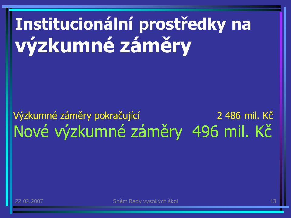 22.02.2007Sněm Rady vysokých škol13 Institucionální prostředky na výzkumné záměry Výzkumné záměry pokračující 2 486 mil.