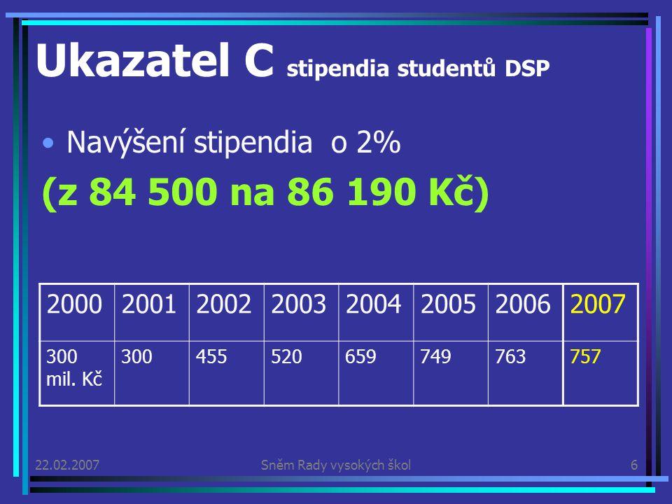 22.02.2007Sněm Rady vysokých škol6 Ukazatel C stipendia studentů DSP Navýšení stipendia o 2% (z 84 500 na 86 190 Kč) 20002001200220032004200520062007 300 mil.