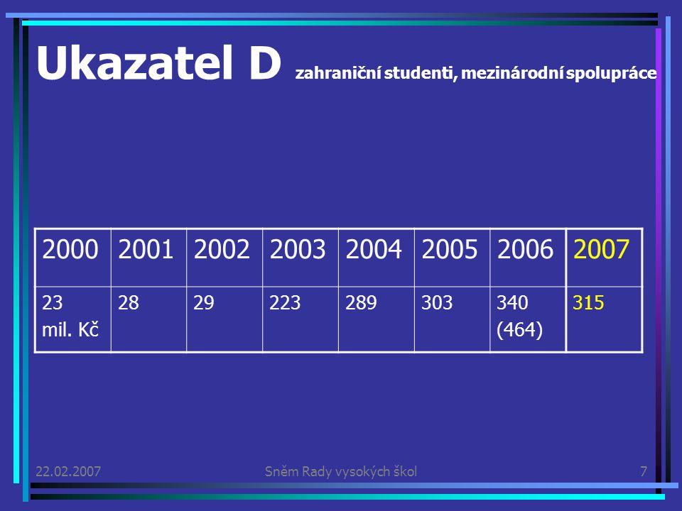 22.02.2007Sněm Rady vysokých škol7 Ukazatel D zahraniční studenti, mezinárodní spolupráce 20002001200220032004200520062007 23 mil.