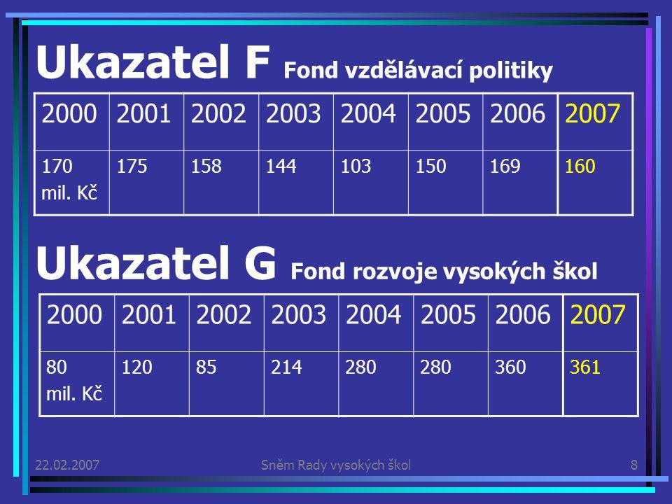 22.02.2007Sněm Rady vysokých škol8 Ukazatel F Fond vzdělávací politiky 20002001200220032004200520062007 170 mil.