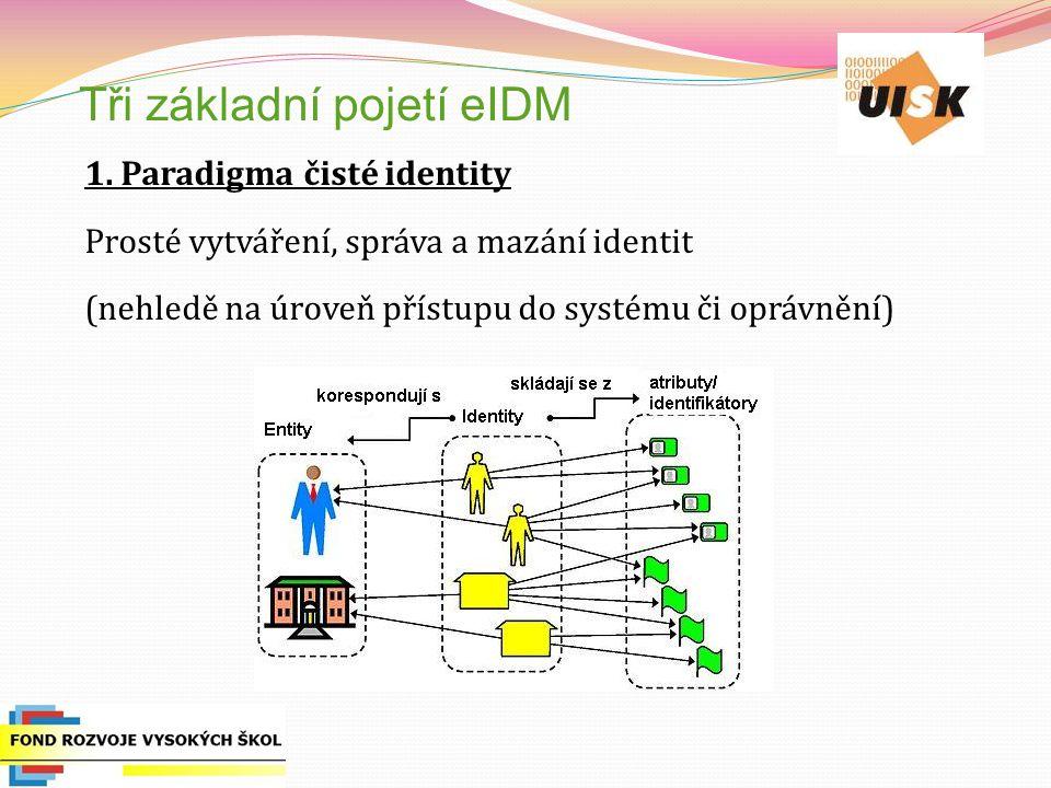 Tři základní pojetí eIDM 1. Paradigma čisté identity Prosté vytváření, správa a mazání identit (nehledě na úroveň přístupu do systému či oprávnění)
