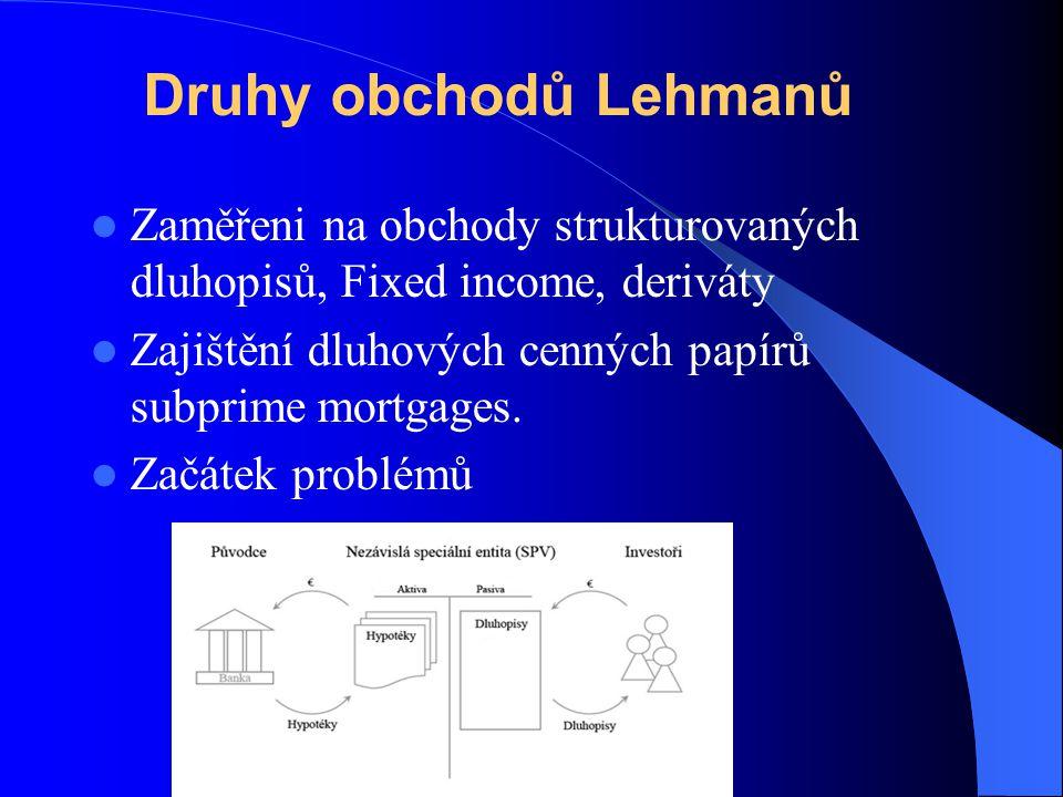 Druhy obchodů Lehmanů Zaměřeni na obchody strukturovaných dluhopisů, Fixed income, deriváty Zajištění dluhových cenných papírů subprime mortgages. Zač