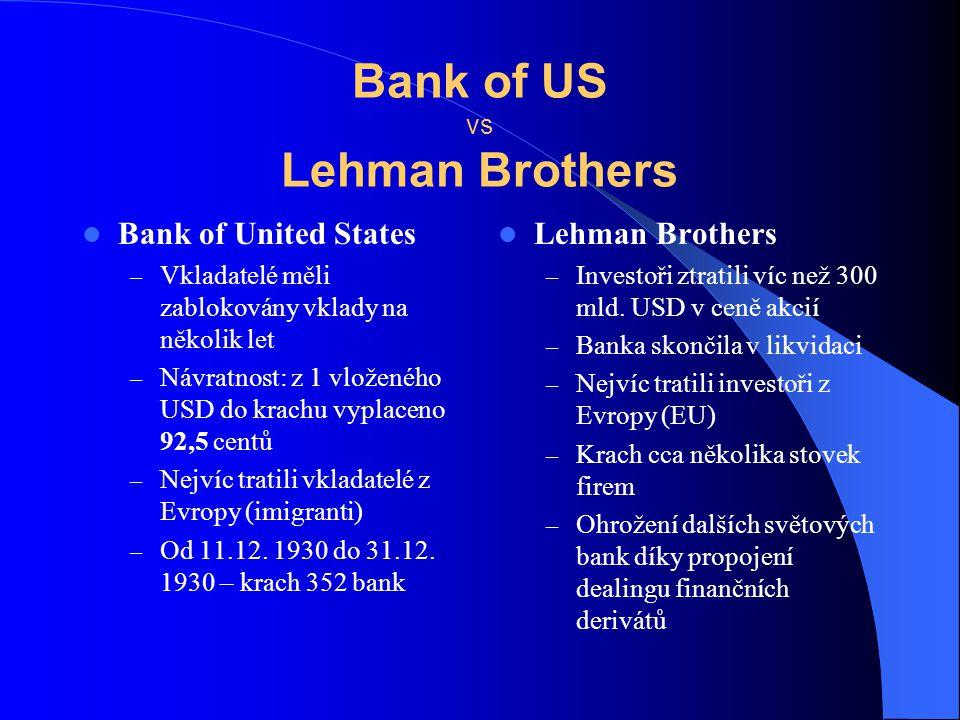 Bank of US vs Lehman Brothers Bank of United States – Vkladatelé měli zablokovány vklady na několik let – Návratnost: z 1 vloženého USD do krachu vypl