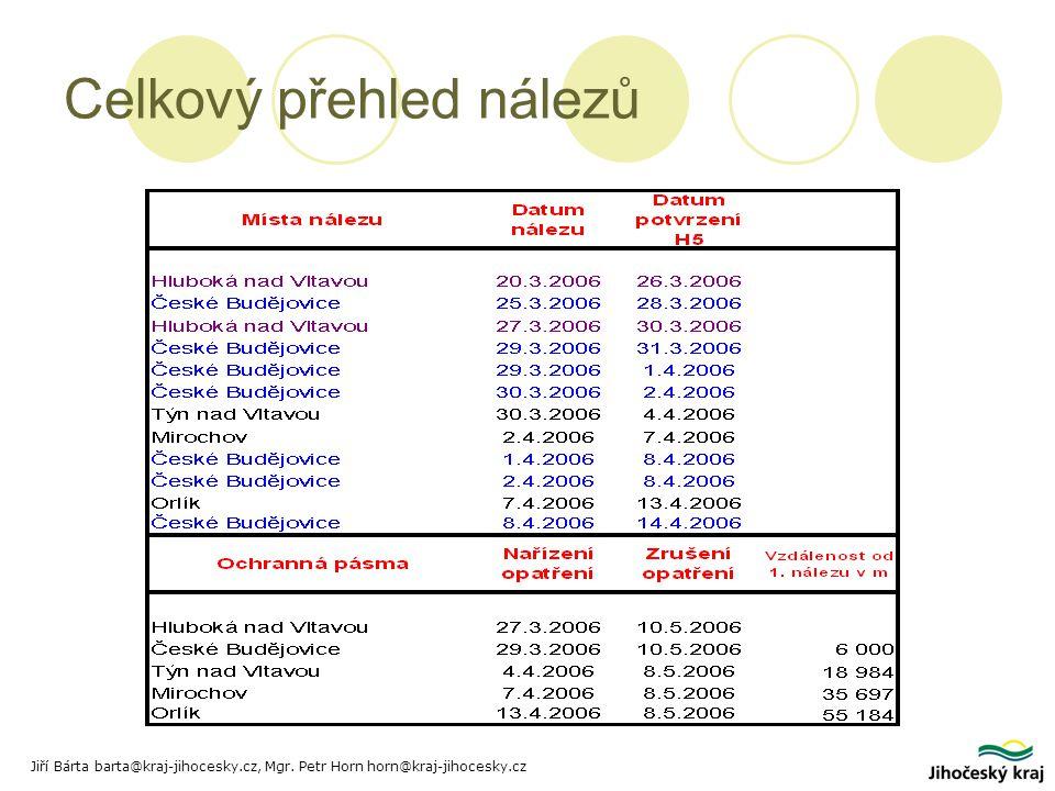 Celkový přehled nálezů Jiří Bárta barta@kraj-jihocesky.cz, Mgr. Petr Horn horn@kraj-jihocesky.cz