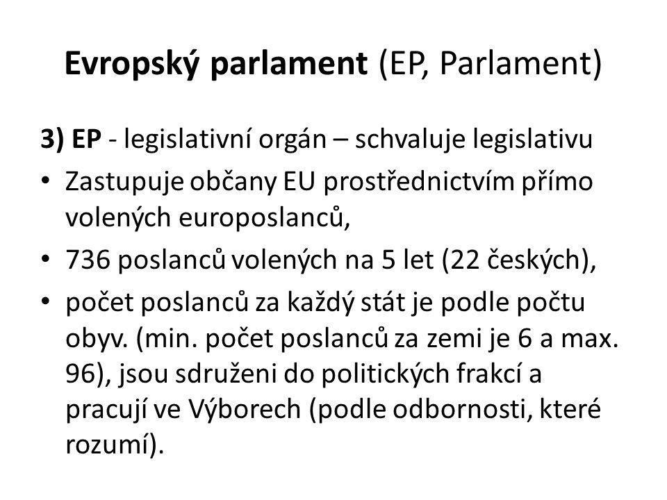 Evropský parlament (EP, Parlament) 3) EP - legislativní orgán – schvaluje legislativu Zastupuje občany EU prostřednictvím přímo volených europoslanců, 736 poslanců volených na 5 let (22 českých), počet poslanců za každý stát je podle počtu obyv.