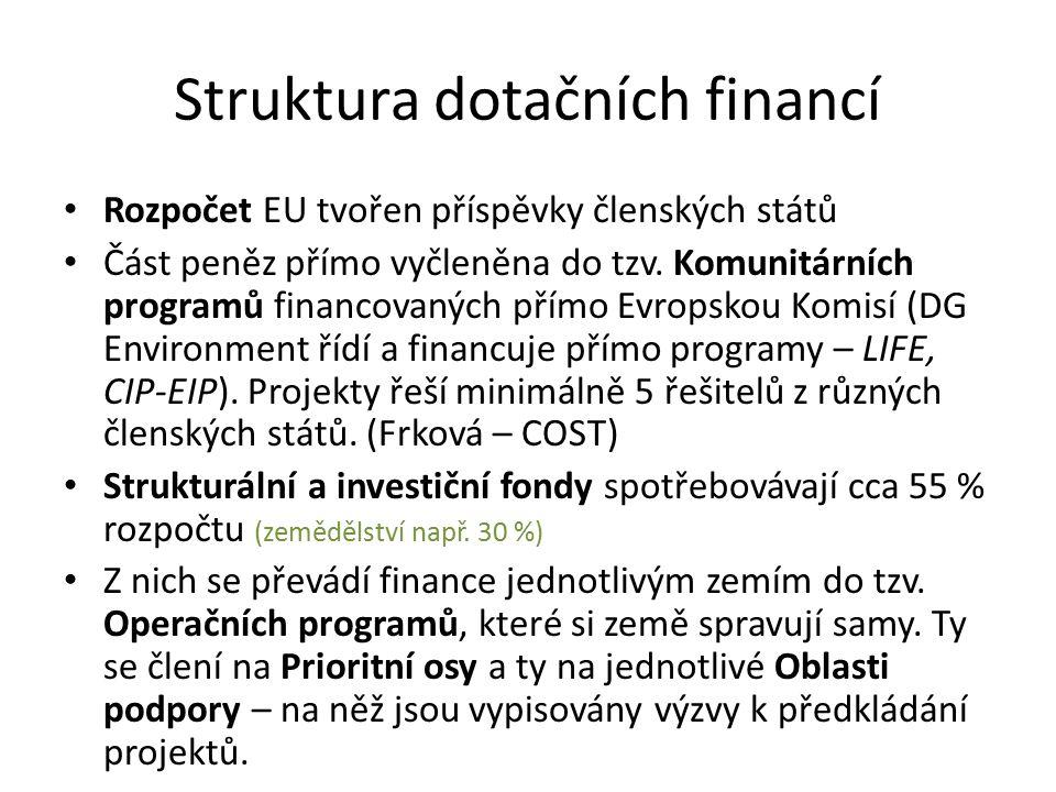 Struktura dotačních financí Rozpočet EU tvořen příspěvky členských států Část peněz přímo vyčleněna do tzv.