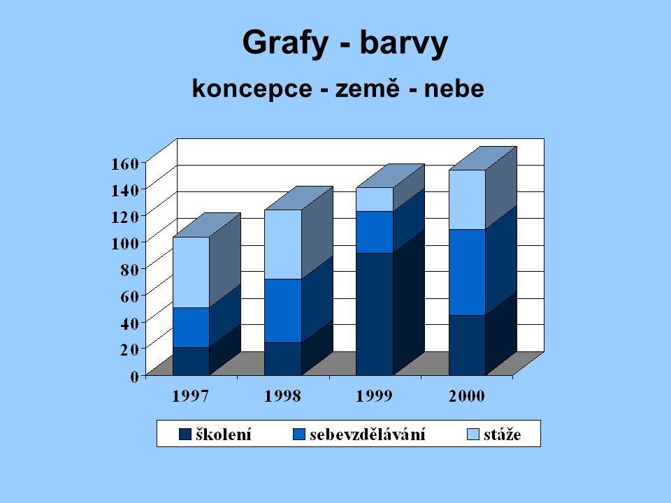 Grafy - příklady