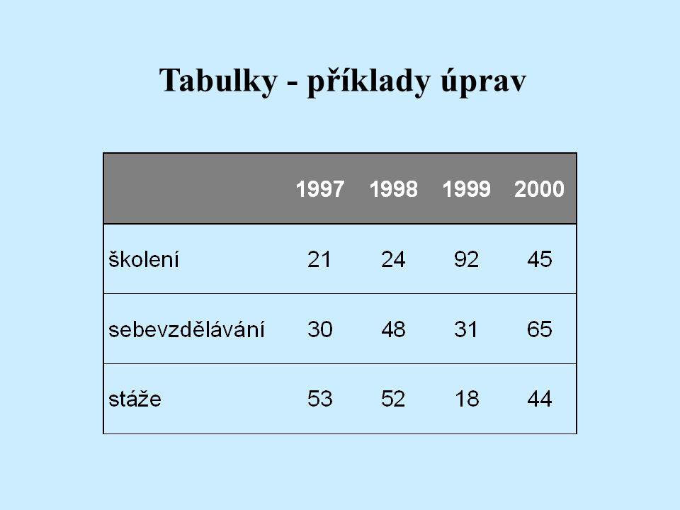 """Formátování tabulky nabídka Tabulka položka """"Automatický formát tabulky"""""""
