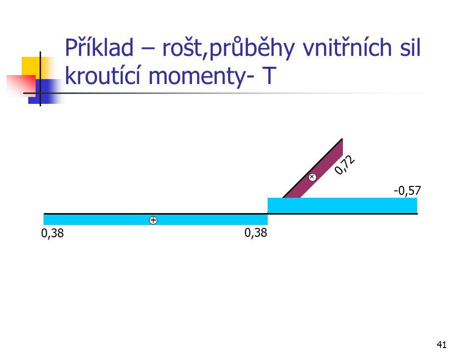41 Příklad – rošt,průběhy vnitřních sil kroutící momenty- T 0,38 -0,57 0,38 + _ 0,72 + _