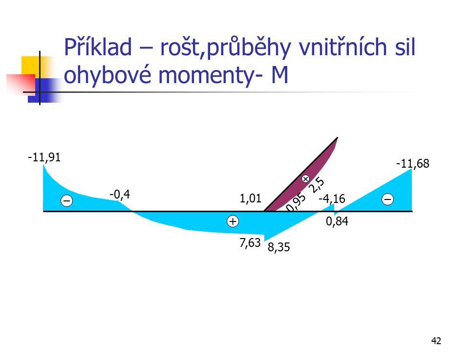 42 Příklad – rošt,průběhy vnitřních sil ohybové momenty- M -11,91 -0,4 7,63 1,01 8,35 -11,68 2,5 + _ -4,16 0,84 _ + 0,95