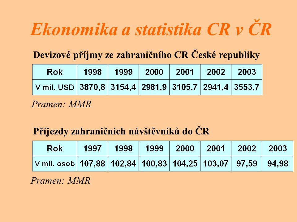 Ekonomika a statistika CR v ČR Devizové příjmy ze zahraničního CR České republiky Pramen: MMR Příjezdy zahraničních návštěvníků do ČR Pramen: MMR