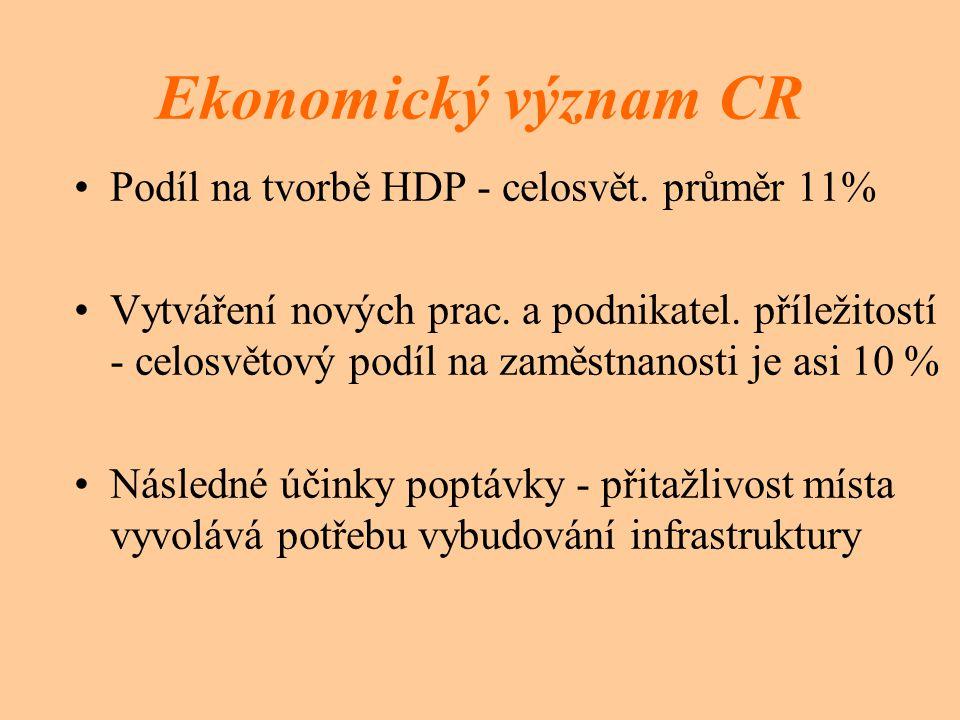 Ekonomický význam CR Podíl na tvorbě HDP - celosvět.