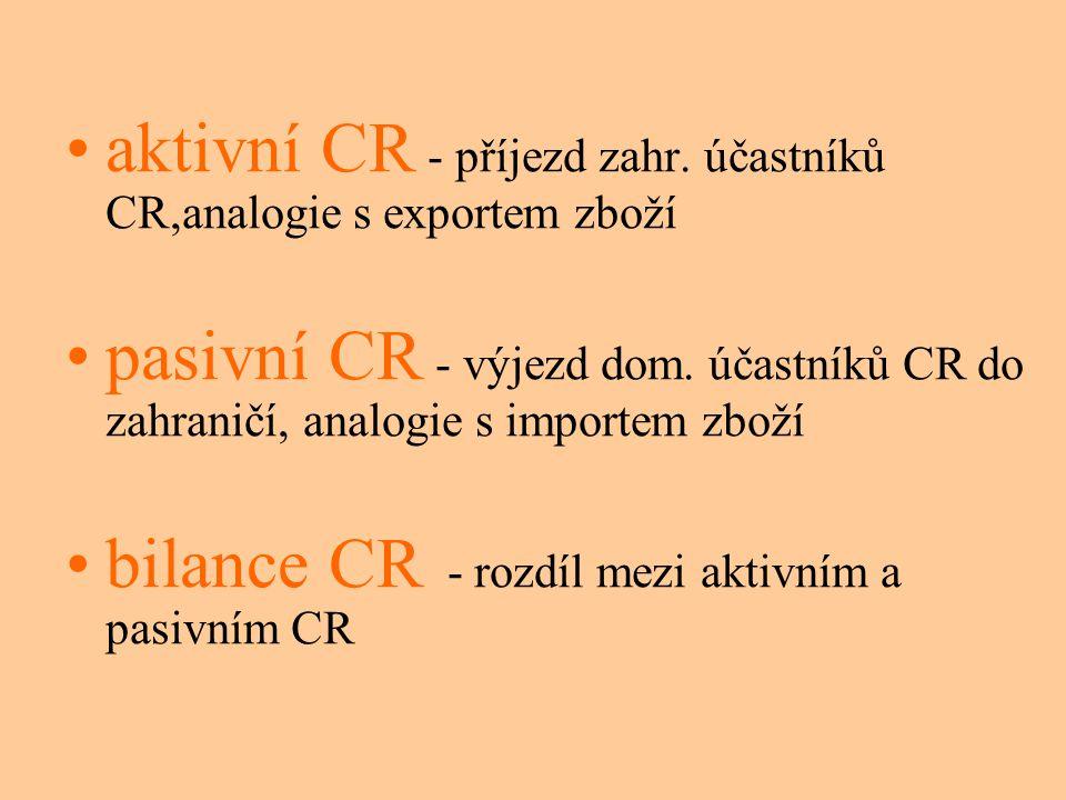 aktivní CR - příjezd zahr.účastníků CR,analogie s exportem zboží pasivní CR - výjezd dom.