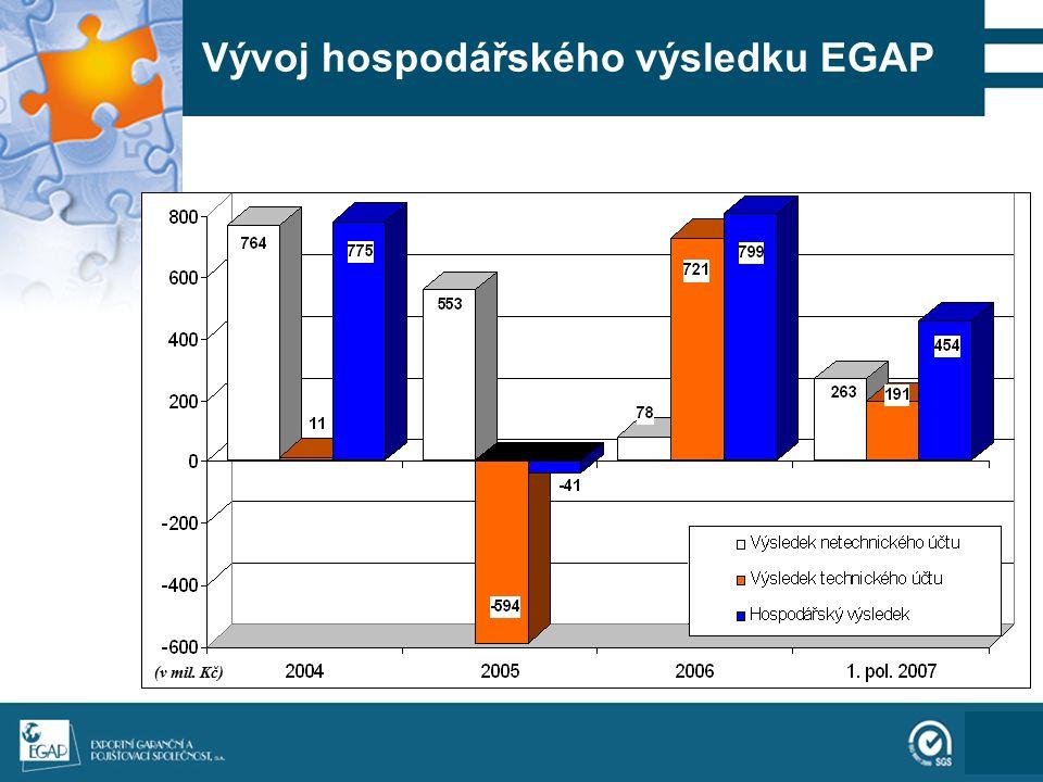 111 Vývoj podílů celkem pojištěných vývozních úvěrů a pojištěním podpořených kontraktů na českém vývozu