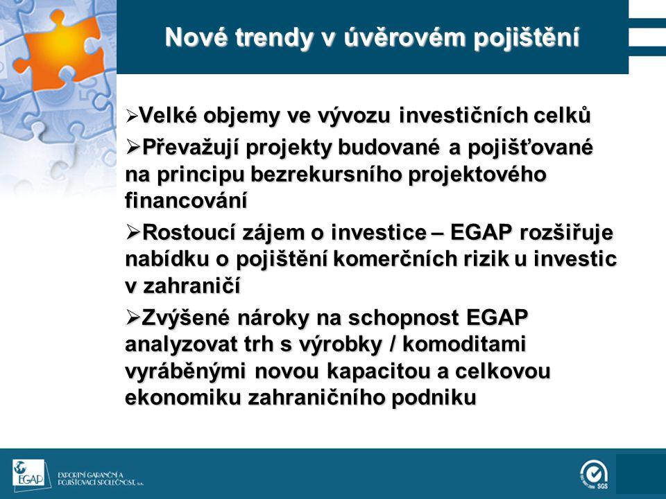 111 Nové trendy v úvěrovém pojištění Velké objemy ve vývozu investičních celků  Velké objemy ve vývozu investičních celků  Převažují projekty budované a pojišťované na principu bezrekursního projektového financování  Rostoucí zájem o investice – EGAP rozšiřuje nabídku o pojištění komerčních rizik u investic v zahraničí  Zvýšené nároky na schopnost EGAP analyzovat trh s výrobky / komoditami vyráběnými novou kapacitou a celkovou ekonomiku zahraničního podniku