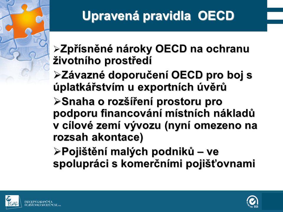 111 Upravená pravidla OECD Zpřísněné nároky OECD na ochranu životního prostředí  Zpřísněné nároky OECD na ochranu životního prostředí  Závazné doporučení OECD pro boj s úplatkářstvím u exportních úvěrů  Snaha o rozšíření prostoru pro podporu financování místních nákladů v cílové zemí vývozu (nyní omezeno na rozsah akontace)  Pojištění malých podniků – ve spolupráci s komerčními pojišťovnami